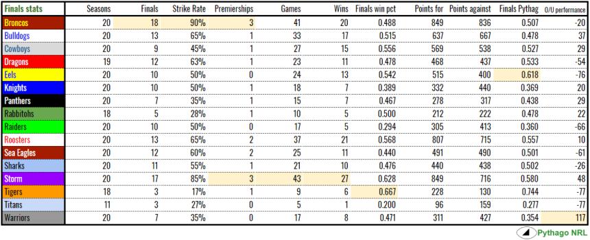 finals stats 2018.PNG