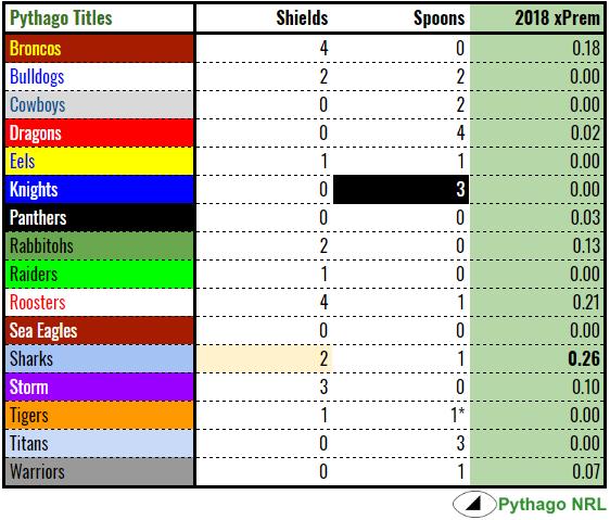 pythago titles 2018.PNG