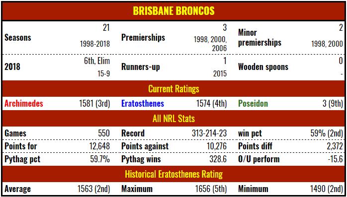 bne-stats-19