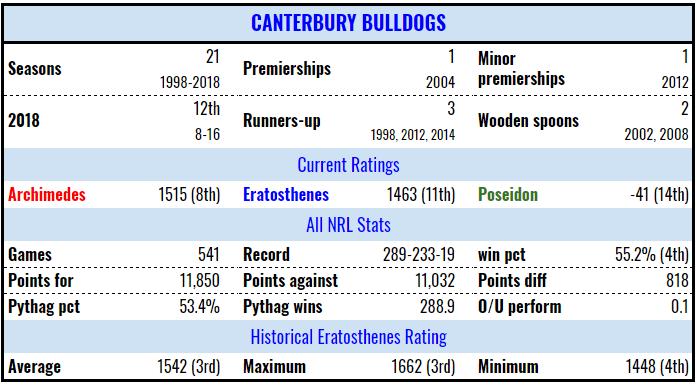 cnt-stats-19