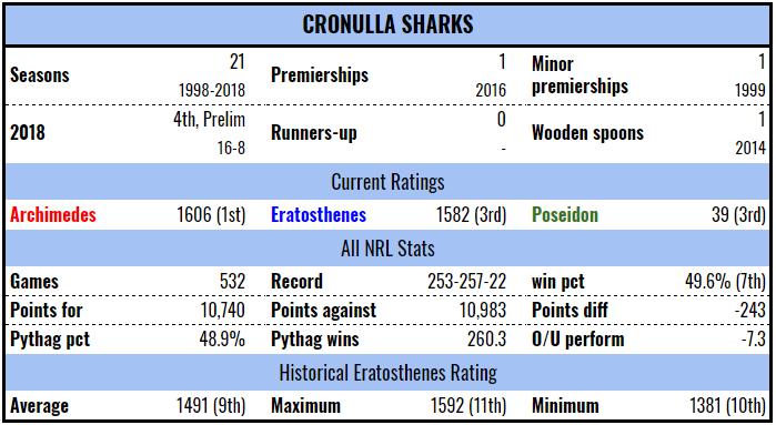 cro-stats-19