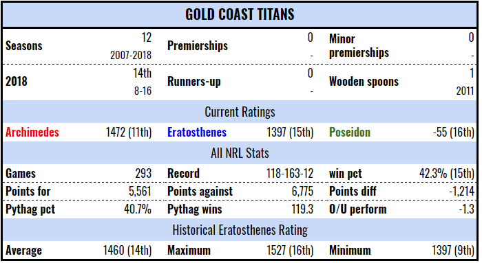 gct-stats-19