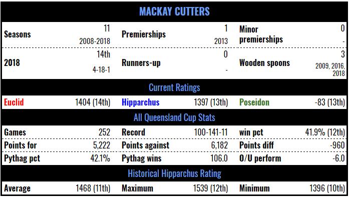 mkc-stats-19