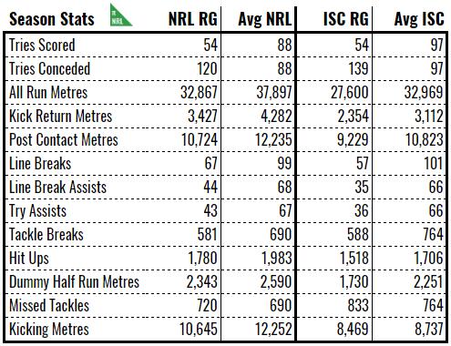 nrl isc avg season stats.PNG