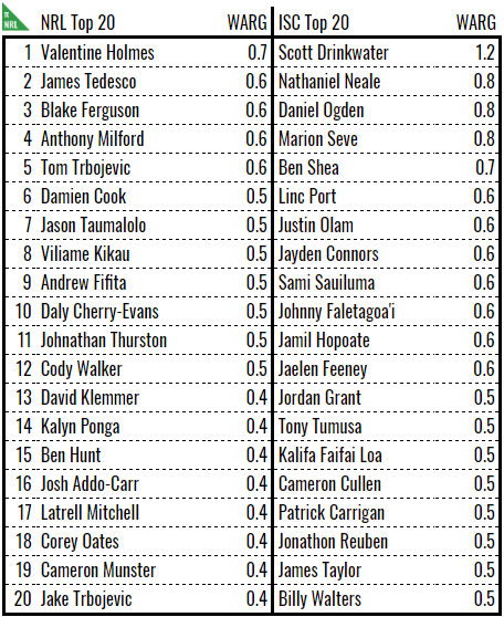 nrl isc top 20 warg.PNG