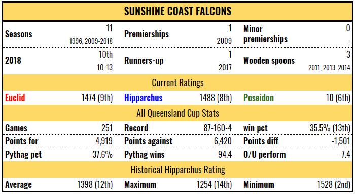 scf-stats-2019