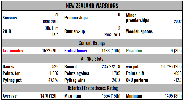 war-stats-19