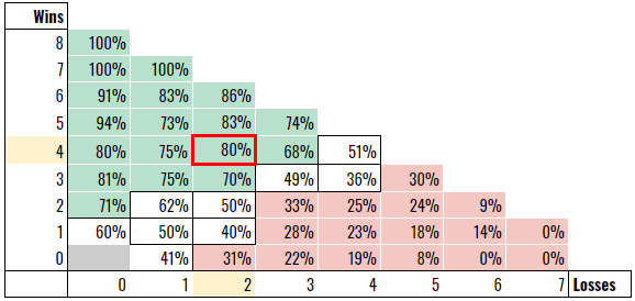 finals probability highlighted.PNG