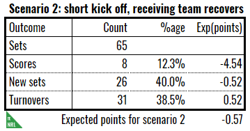 short kick off scenario 2