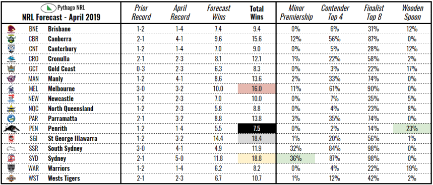 forecast-nrl-apr-19.PNG