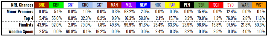 nrl chances rd14-2019.PNG