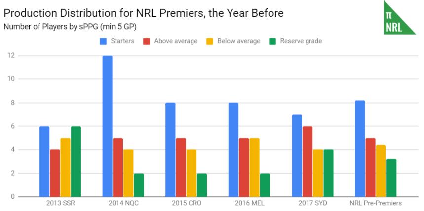 club distribution - pre-premiers.PNG