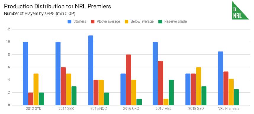 club distribution - premiers.PNG