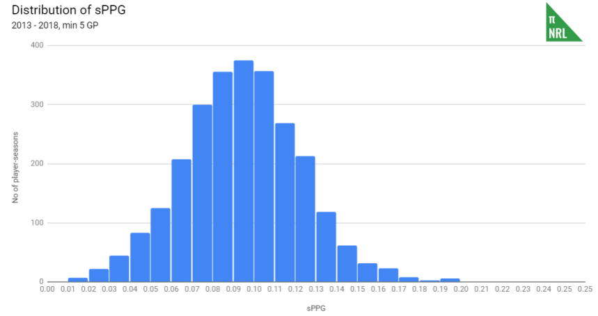 sppg histogram.PNG