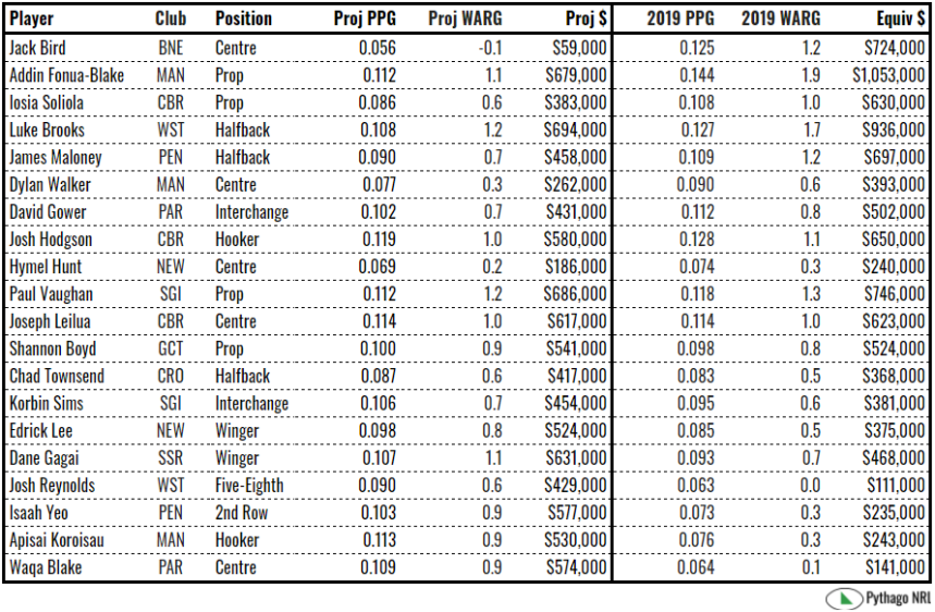 projected salaries.PNG