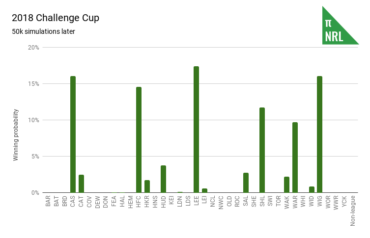 2018 Challenge Cup