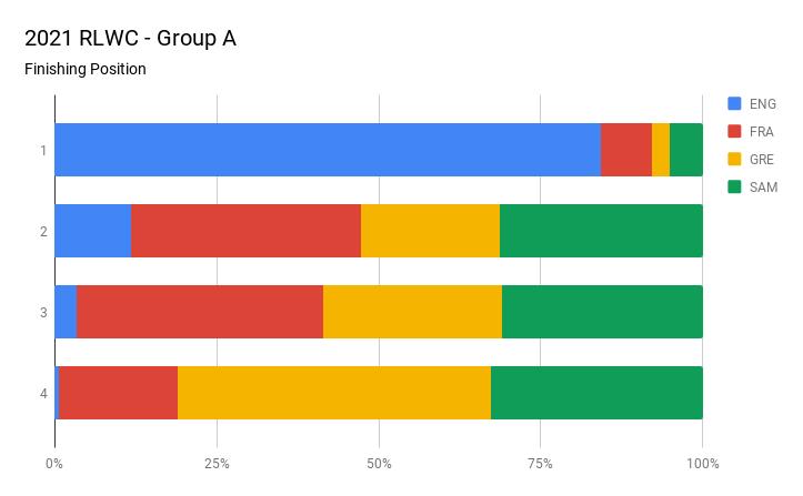 2021 RLWC - Group A