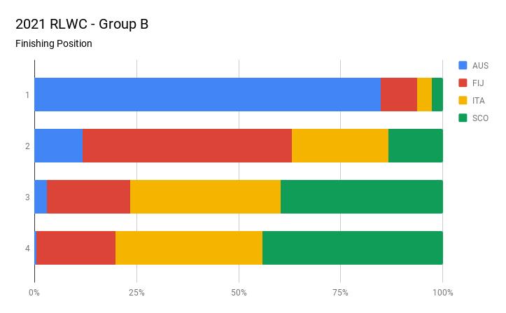 2021 RLWC - Group B