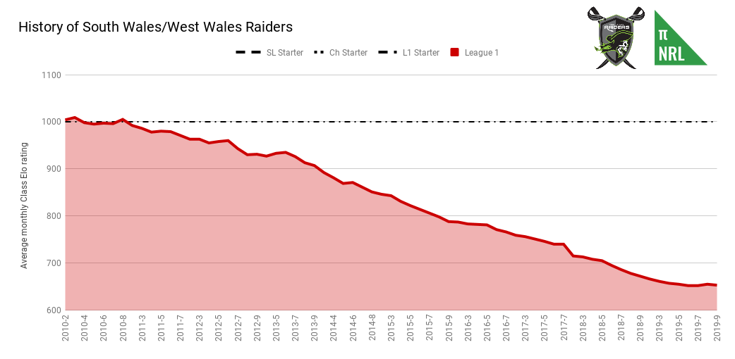 History of South Wales_West Wales Raiders