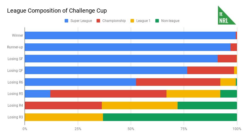League Composition of Challenge Cup