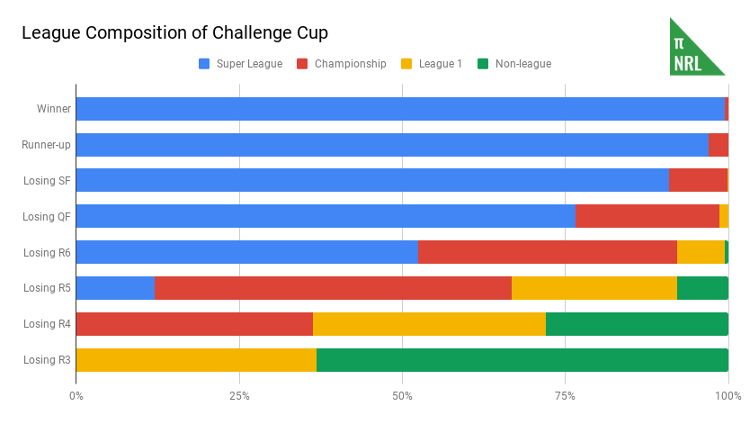 League Composition of Challenge Cup