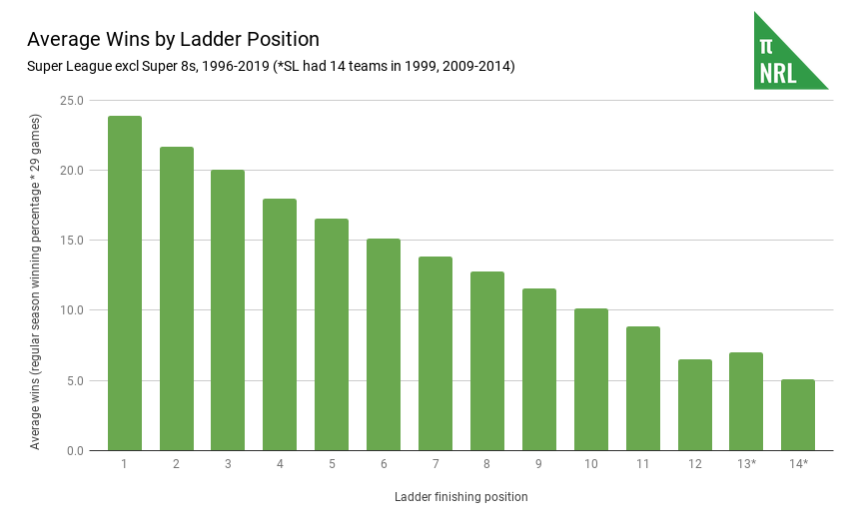 Average Wins by Ladder Position