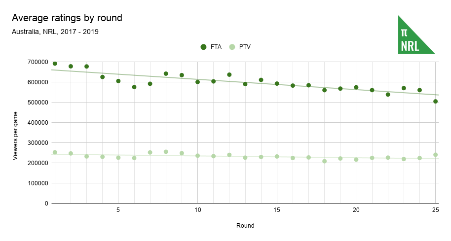 Average ratings by round