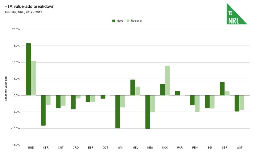 FTA value-add breakdown