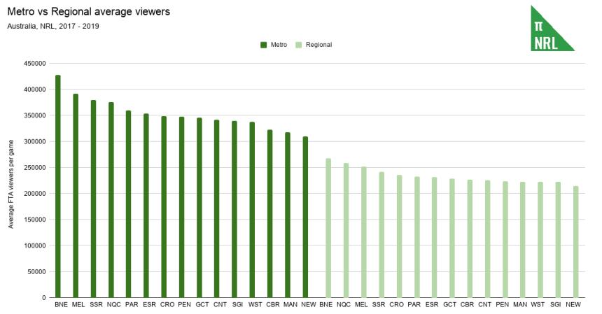 Metro vs Regional average viewers (1)
