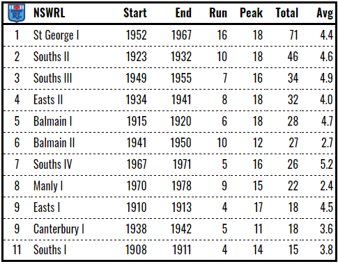 nswrl ranked
