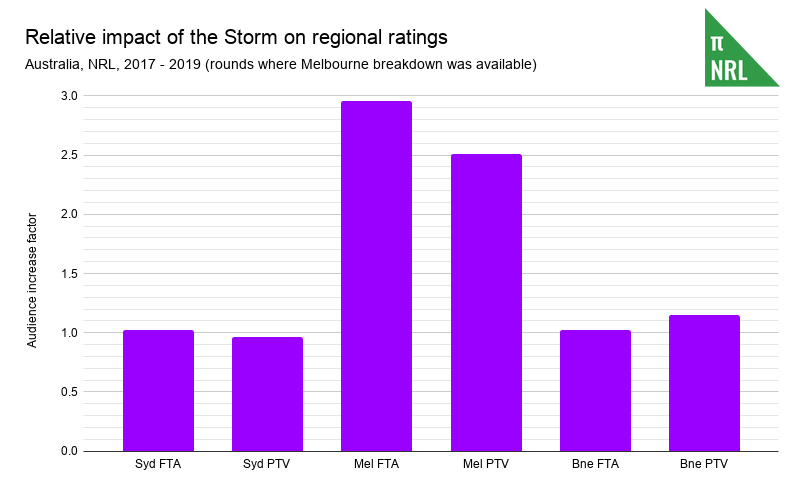 Relative impact of the Storm on regional ratings (1)