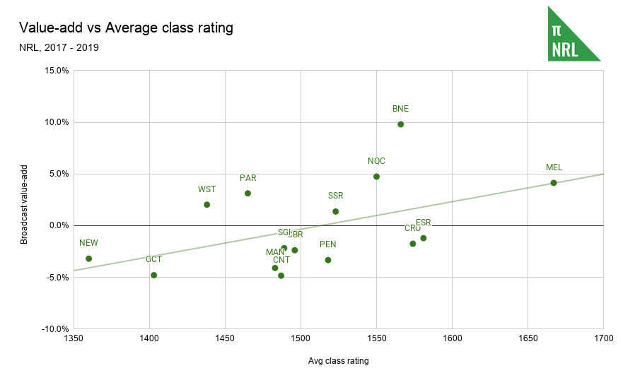 Value-add vs Average class rating (1)