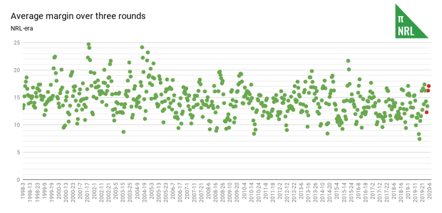 Average margin over three rounds