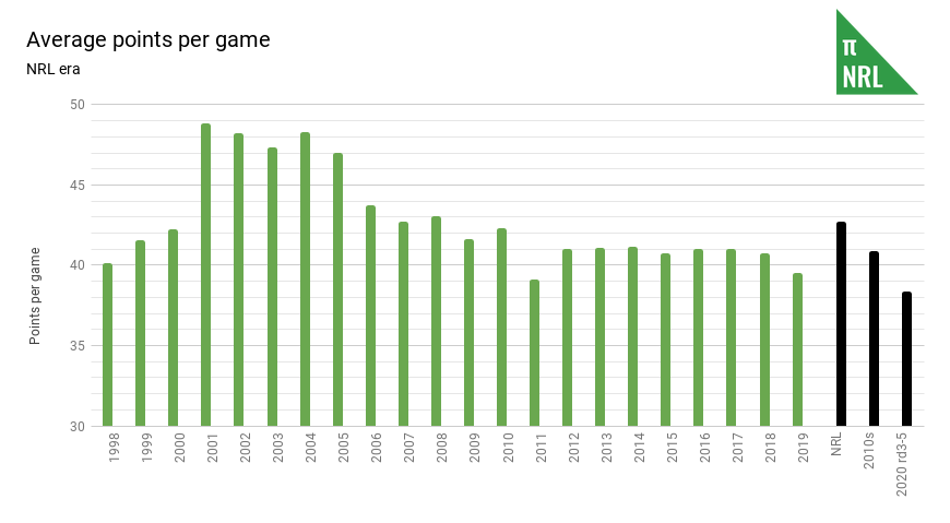 Average points per game
