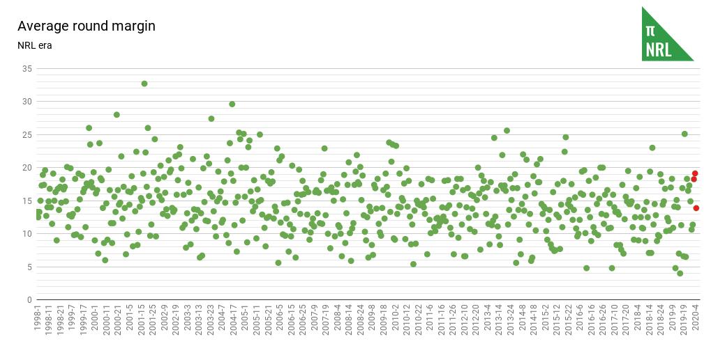 Average round margin