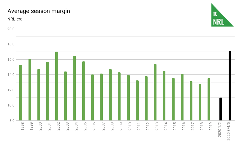 Average season margin