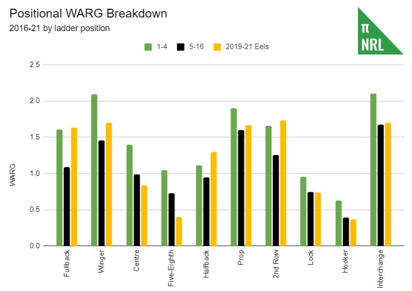 par-warg-breakdown.png